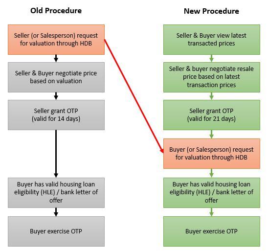 New HDB Resale Procedure - 10 March 2014