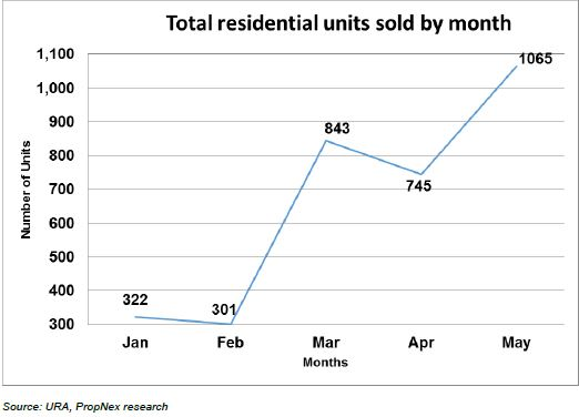 Total Residential Units Sold by Months
