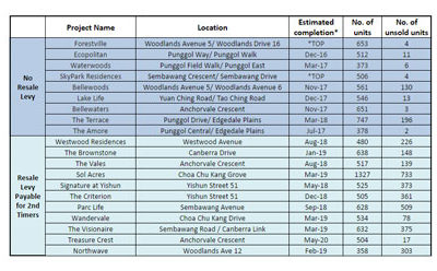List of Executive Condominiums (EC) with Available Units