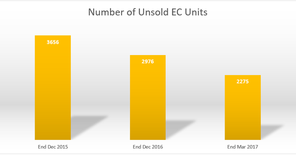 Number of EC available in 2017 is dropping