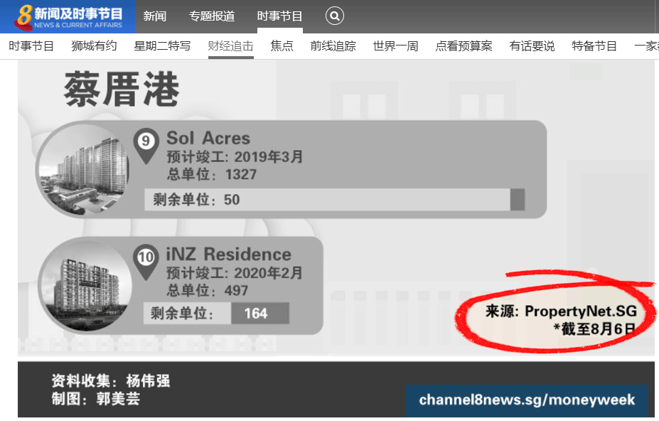 New Milestone: PropertyNet.SG featured by Channel 8 Money Week (财经追击)