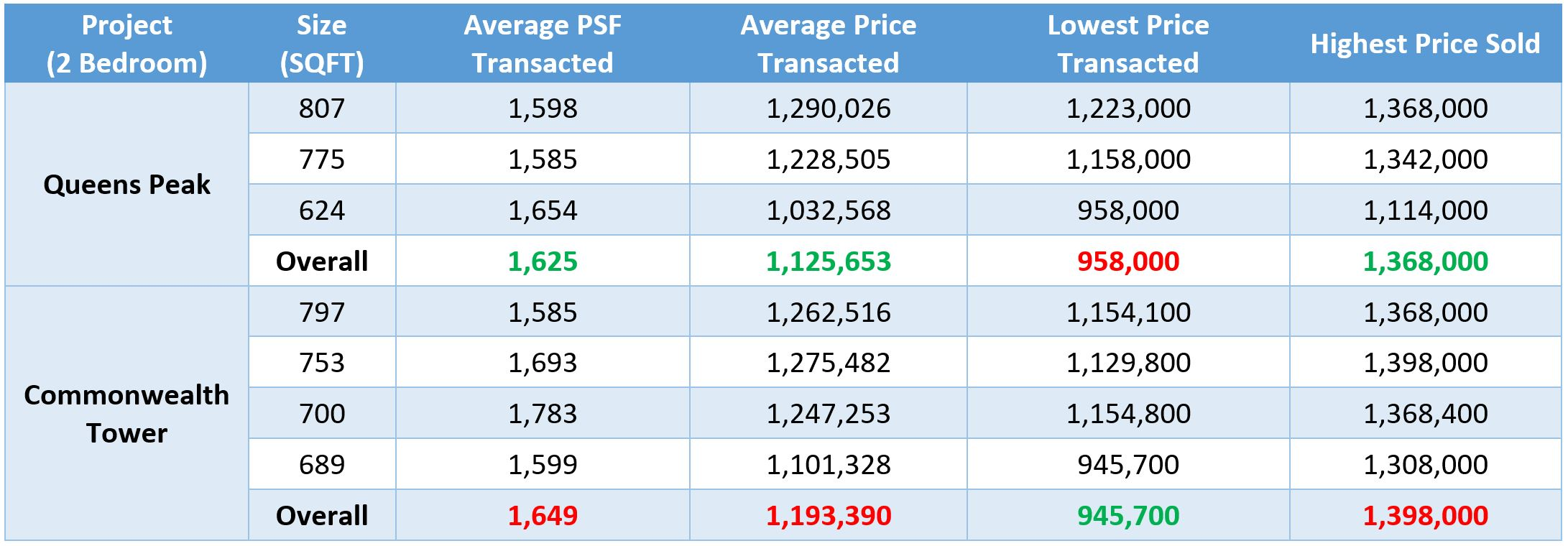 Queens Peak 2 Bedroom Prices