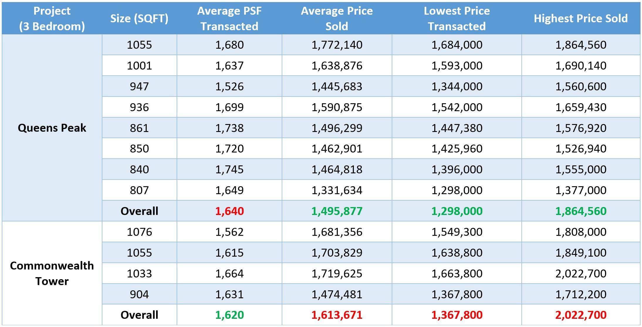 Queens Peak 3 Bedroom Prices