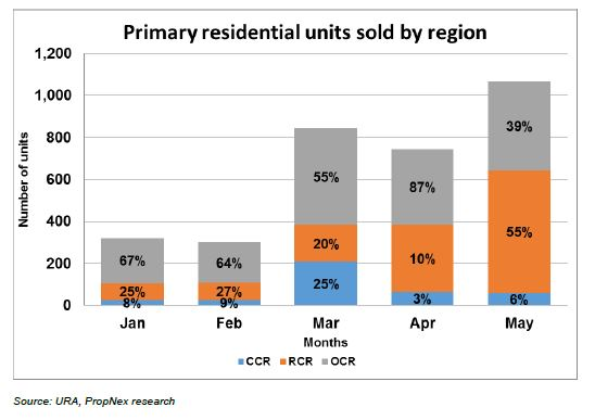 Developer sales up 40% from previous month